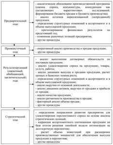 Этапы анализа производства и реализации продукции
