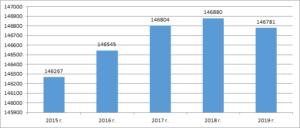 Общая динамика численности населения в РФ за 2015-2019 гг