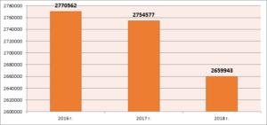 Динамика количества субъектов малого предпринимательства в РФ, единиц