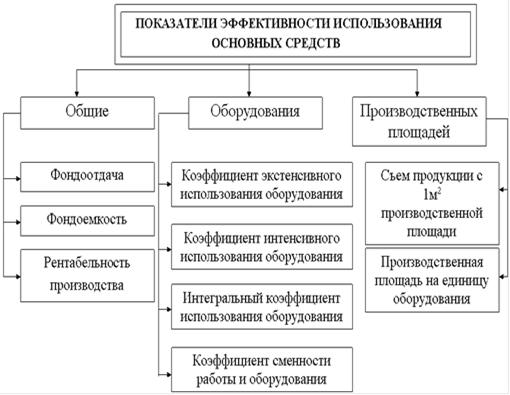 Состав показателей эффективности использования основных производственных фондов предприятия
