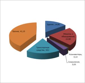 Структура основных средств