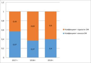 Динамика коэффициента годности и коэффициента износа