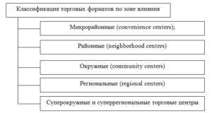 Классификация торговых форматов по зоне влияния