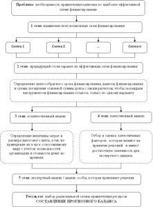 Алгоритм принятия управленческого решения по выбору инструмента финансирования