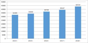 Среднемесячная номинальная начисленная заработная плата работников в РФ
