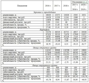 Анализ производства и банкротство