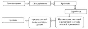 Структура сбыта