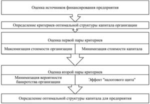 Оценка источников финансирования предприятия