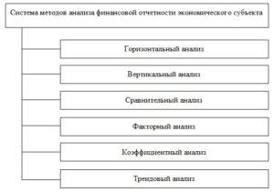 Система методов анализа финансовой отчетности