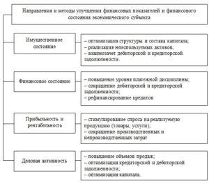 Направления улучшения финансового состояния предприятия