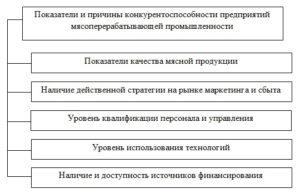 Показатели конкурентоспособности мясных предприятий