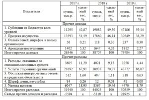 пример анализа прочих доходов и расходов