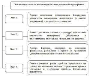 этапы анализа доходов и расходов