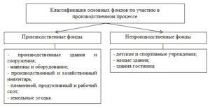классификация основных фондов