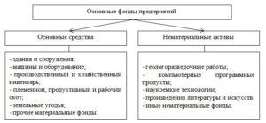 Состав основных фондов