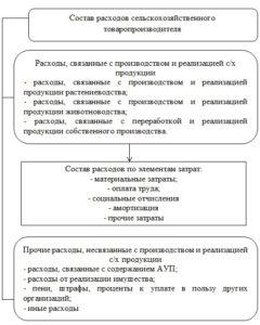 Состав расходов предприятия АПК