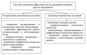 Пути повышения эффективности использования основных средств