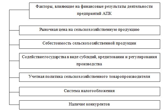 Факторы прибыльности АПК