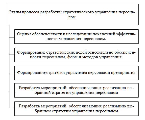 этапы стратегического управления персоналом