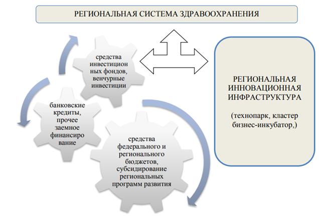 Региональная система здравоохранения