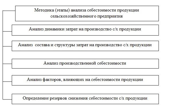Методика анализа себестоимости